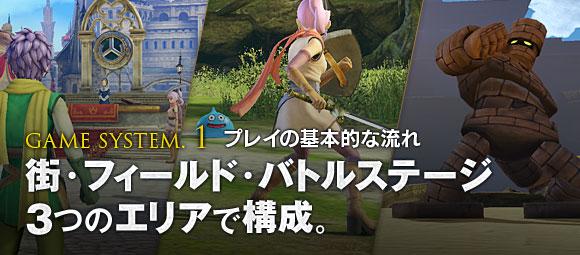 【GAME SYSTEM.1 プレイの基本的な流れ】街・フィールド・バトルステージ 3つのエリアで構成。