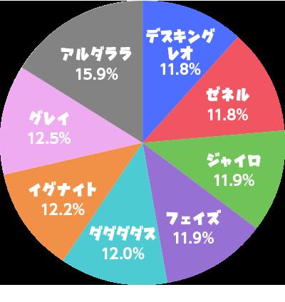 """討伐成功した""""ボス""""の割合グラフ"""