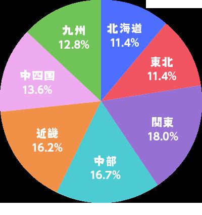 討伐成功した地域の割合グラフ